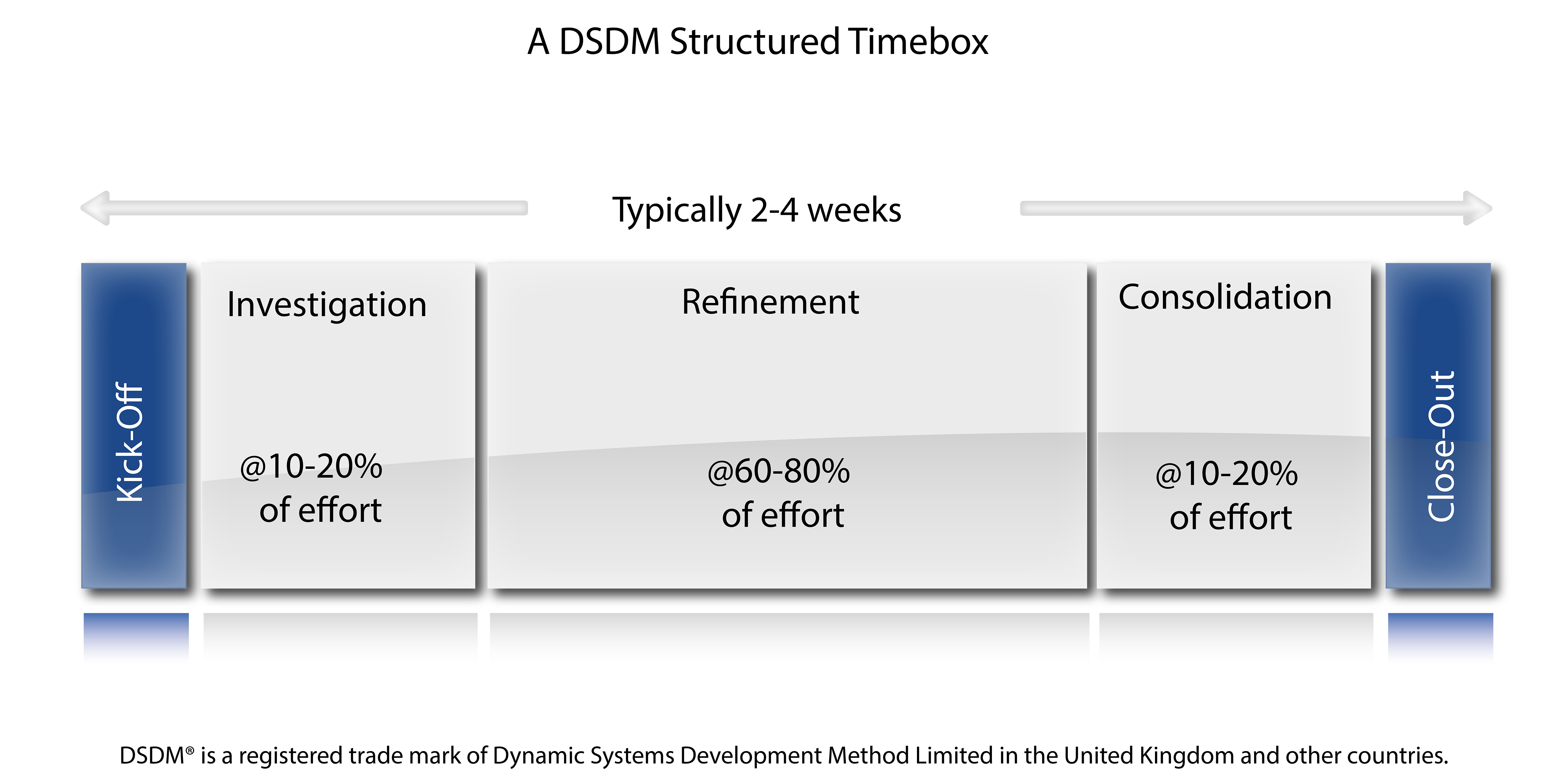 dsdm terms of reference In time management, timeboxing allocates a fixed time period, called a time box, to each planned activity dynamic systems development method (dsdm).